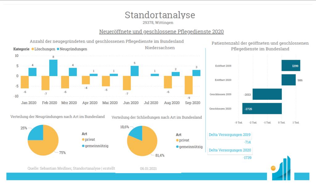 Standortanalyse Ambulant - Eroeffnet und Geschlossen