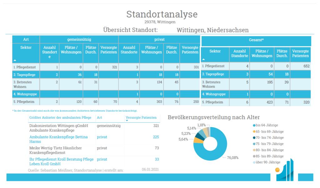 Standortanalyse Ambulant - Uebersicht