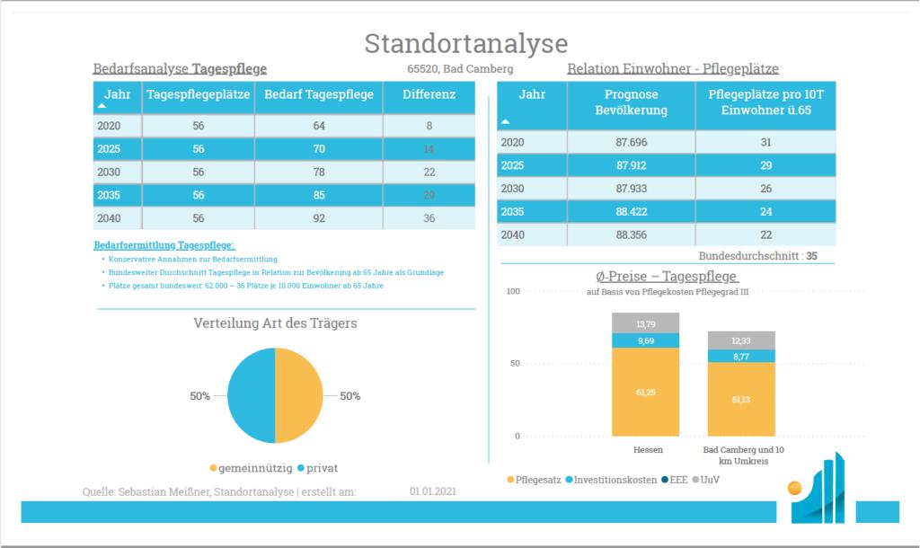 Standortanalyse - Produkt - Analyse Tagespflege