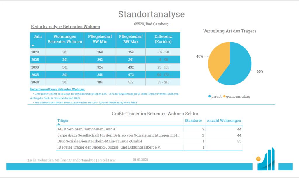 Standortanalyse - Produkt - Analyse betreutes Wohnen