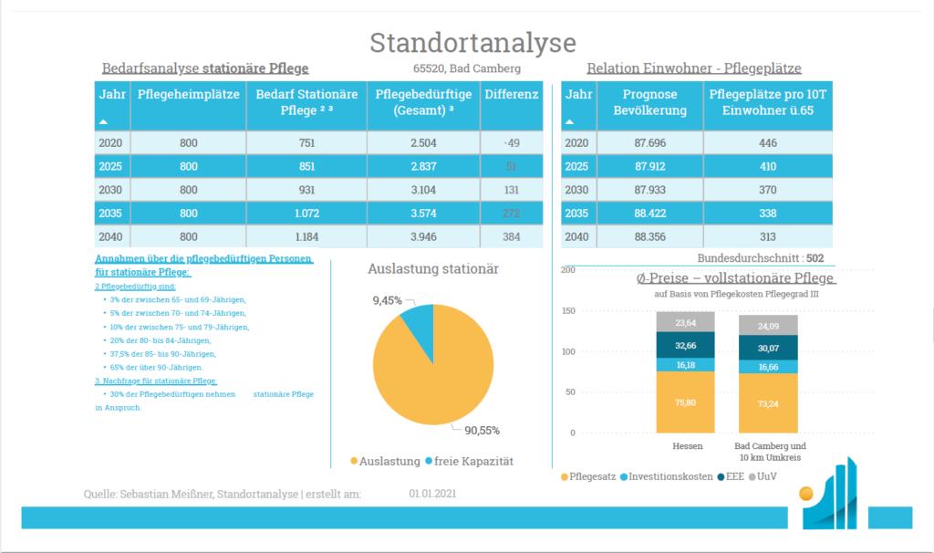 Standortanalyse - Produkt - Analyse stationär