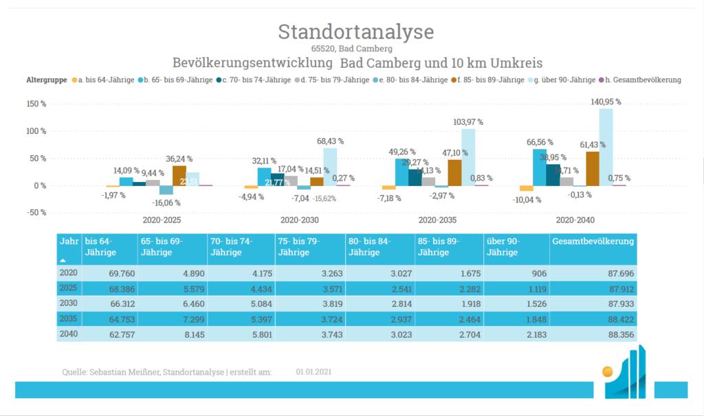 Standortanalyse - Produkt - Bevölkerungshochrechnung