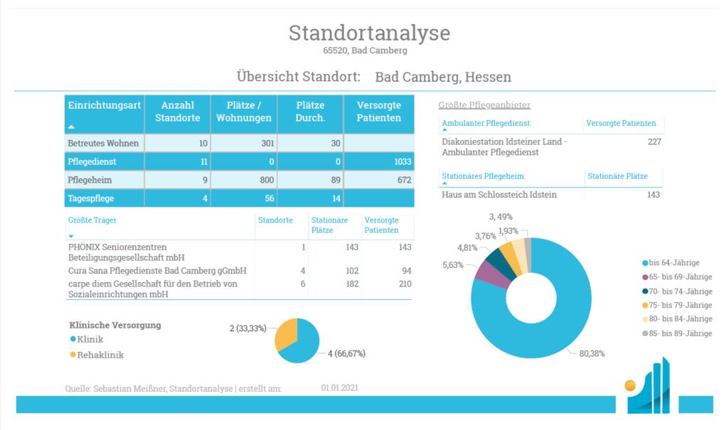 Standortanalyse - Produkt - Übersicht