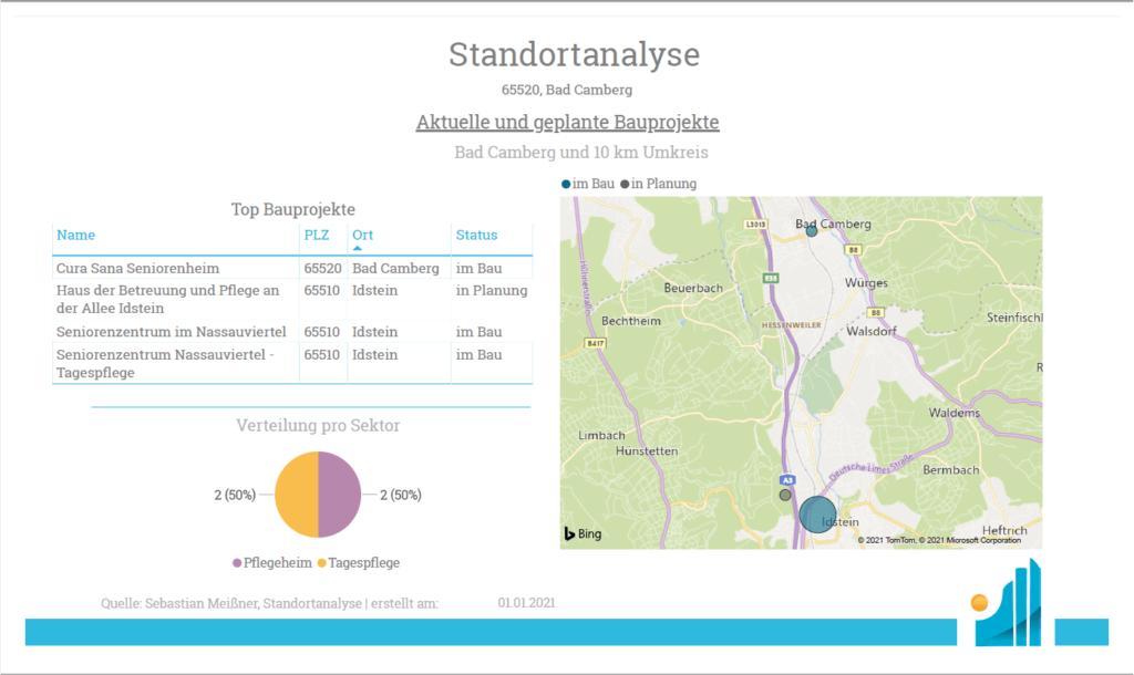 Standortanalyse - Produkt - Übersicht Bau