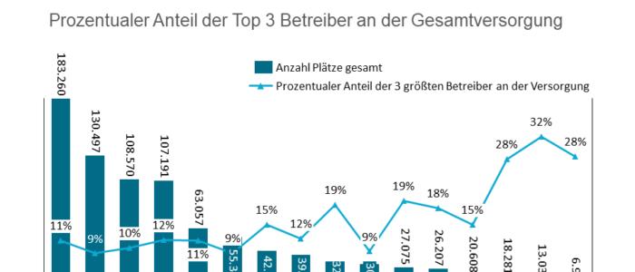 Top 3 Pflegeheimbetreiber nach Bundesland - Marktanteil