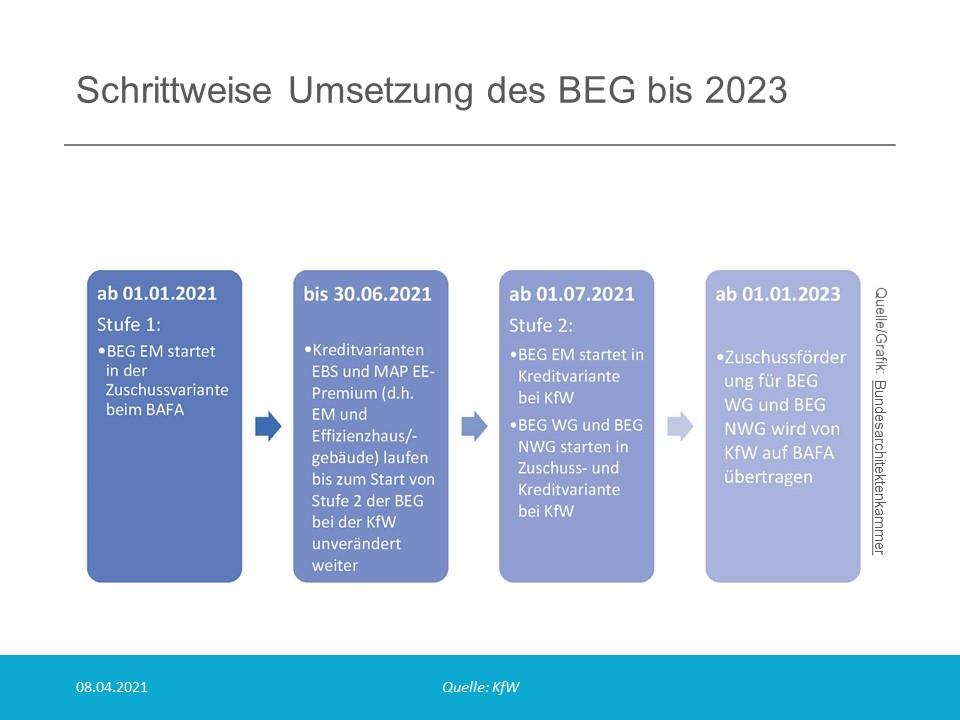 Umsetzung des BEG