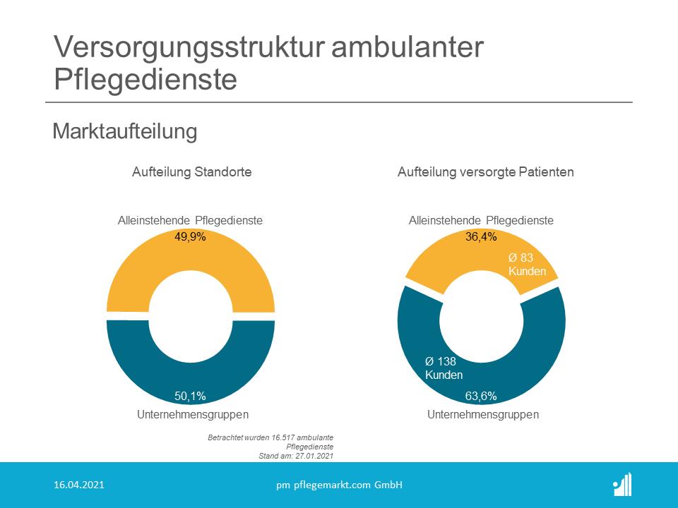 Der Markt teil sich im Bezug auf die Standorte zwar gleichmäßig auf, Unternehmensgruppen versorgen aber deutlich mehr Patienten.