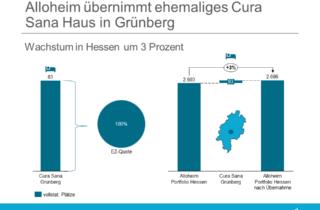 Alloheim übernimmt ehemaliges Cura Sana Haus in Grünberg
