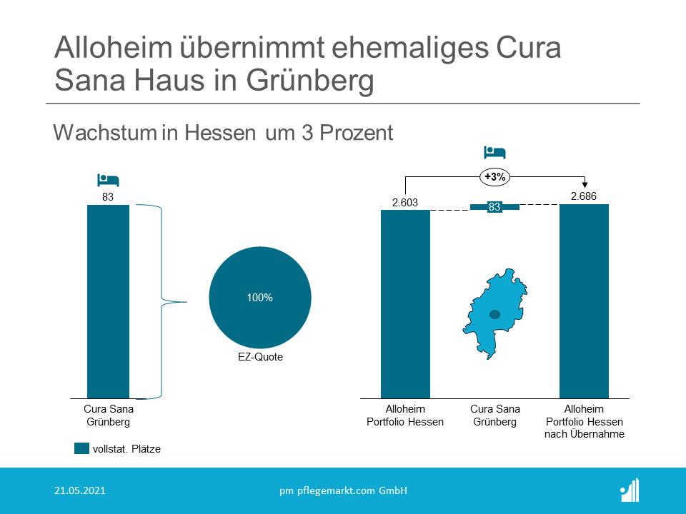 Die Alloheim Unternehmensgruppe verstärkt mit dem Erwerb der Cura Sana Einrichtung Grünberg mit 83 Plätzen ihre Präsenz in Hessen, wie das Unternehmen nun mitteilte. Die Übernahme solle im Juni erfolgen.