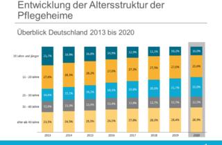 Analyse Immobilien - Altersstruktur Pflegeheime Bundeslaender