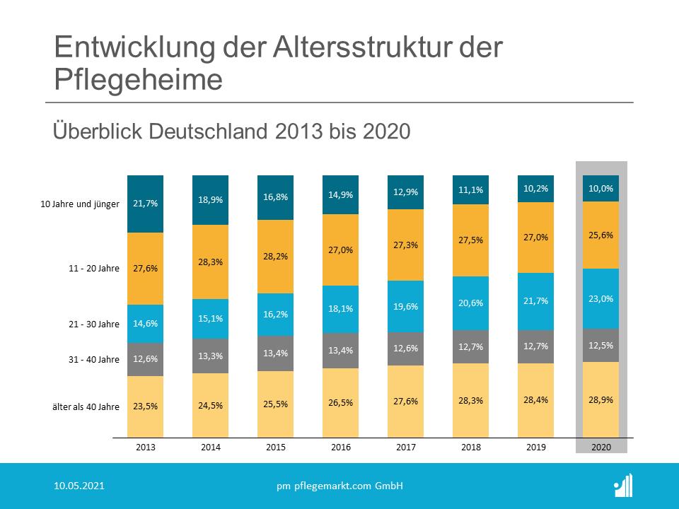 Bei Betrachtung der Entwicklung des Immobilienportfolios von 2013 bis 2020 für Gesamtdeutschland zeigt sich deutlich, dass die meisten Pflegeheime im Jahr 2020 älter als 40 Jahre sind (28,9 Prozent), die Alterskohorte zwischen 11 und 20 Jahren spiegelt das zweithäufigste Alter wider (25,6 Prozent).