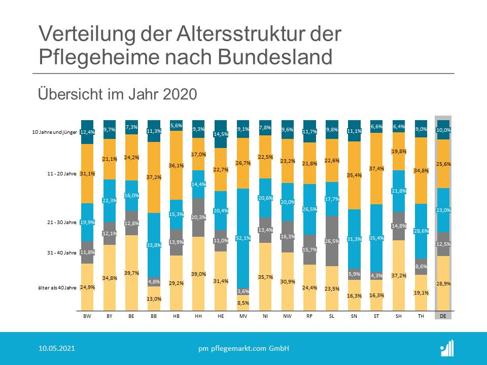 Bei Betrachtung der aktuellen Altersstruktur des Immobilienbestands deutscher Pflegeheime über die verschiedenen Bundesländer fallen dabei einige deutliche Unterschiede ins Auge. Analysiert wurden hierbei die Baujahre von rund 8.000 der 11.700 Pflegeheime in Deutschland – berücksichtigt wurden zudem auch bereits durchgeführte Modernisierungen.