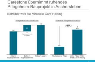 Carestone Aschersleben Mirabelle Care Pflegeheim