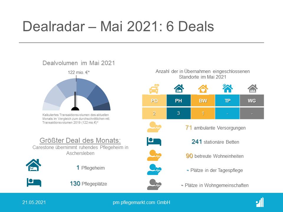 Dealradar Mai 2021