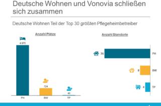 Deutsche Wohnen und Vonovia schließen sich zusammen