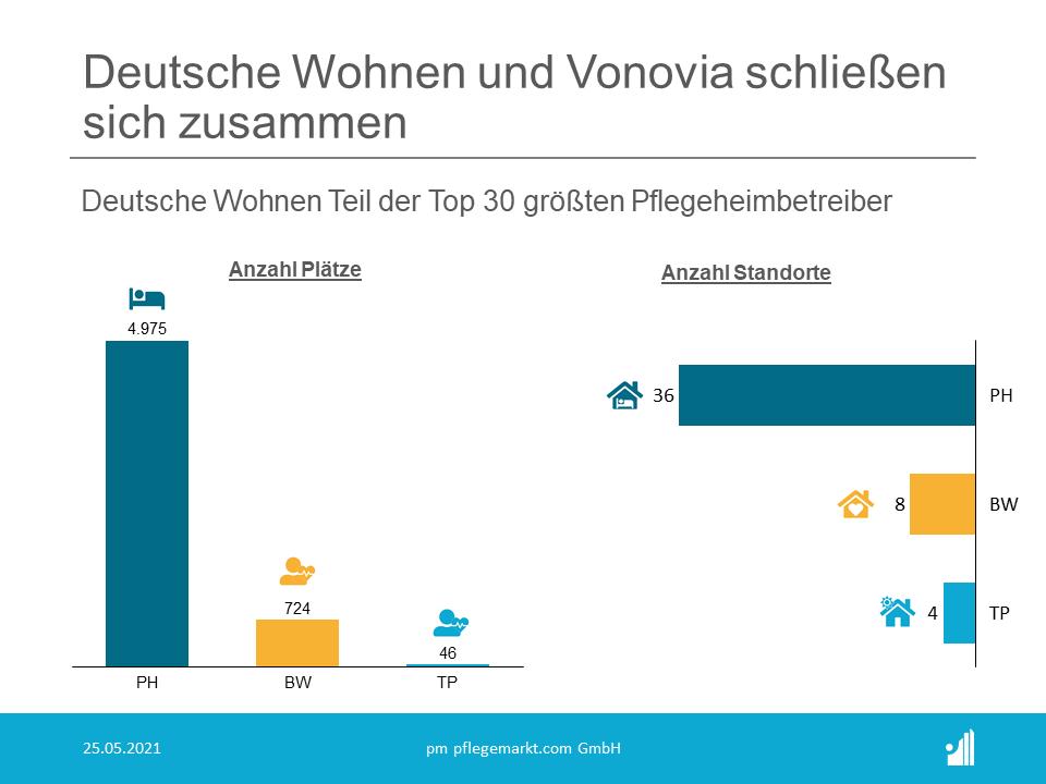 Die Deutsche Wohnen SE (Rang 16 der Top 30 Pflegeheimbetreiber 2021) und Vonovia SE haben am 25.05.2021 eine Vereinbarungüber den Zusammenschluss beider Unternehmen unterzeichnet.
