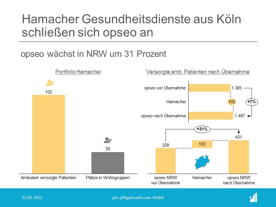 Die Hamacher Gesundheitsdienste haben sich seit ihrer Gründung 1994 von einem kleinen ambulanten Pflegedienst im Kölner Stadtteil Porz zu einem im Großraum Köln anerkannten, spezialisierten Fachpflegedienst der außerklinischen Intensivpflege entwickelt. Seit 2017 setzen sie einen zweiten Fokus auf die Pflege von an Demenz erkrankten Menschen in ambulant betreuten Wohngemeinschaften.