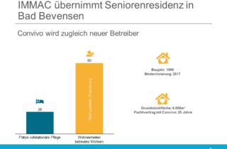 IMMAC übernimmt Seniorenresidenz in Bad Bevensen