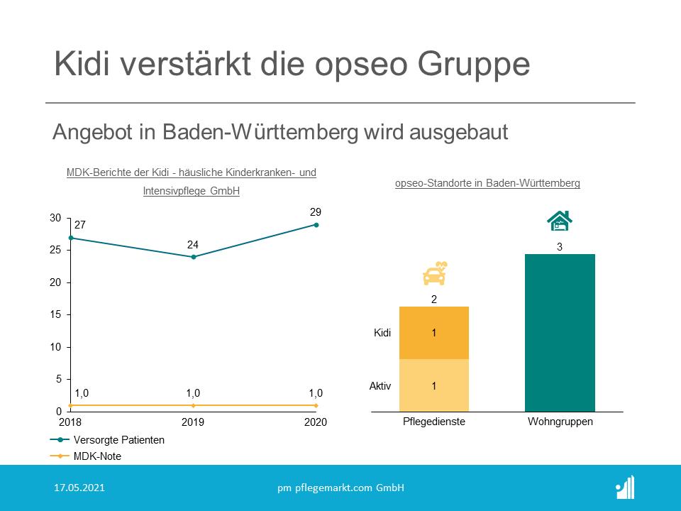 Im April 2021 hat sich der im Süd Westen Baden Württembergs führende Kinderpflegedienst Kidi, Kinderkranken und Intensivpflege Dienst aus Villingen- Schwenningen der opseo Gruppe angeschlossen.