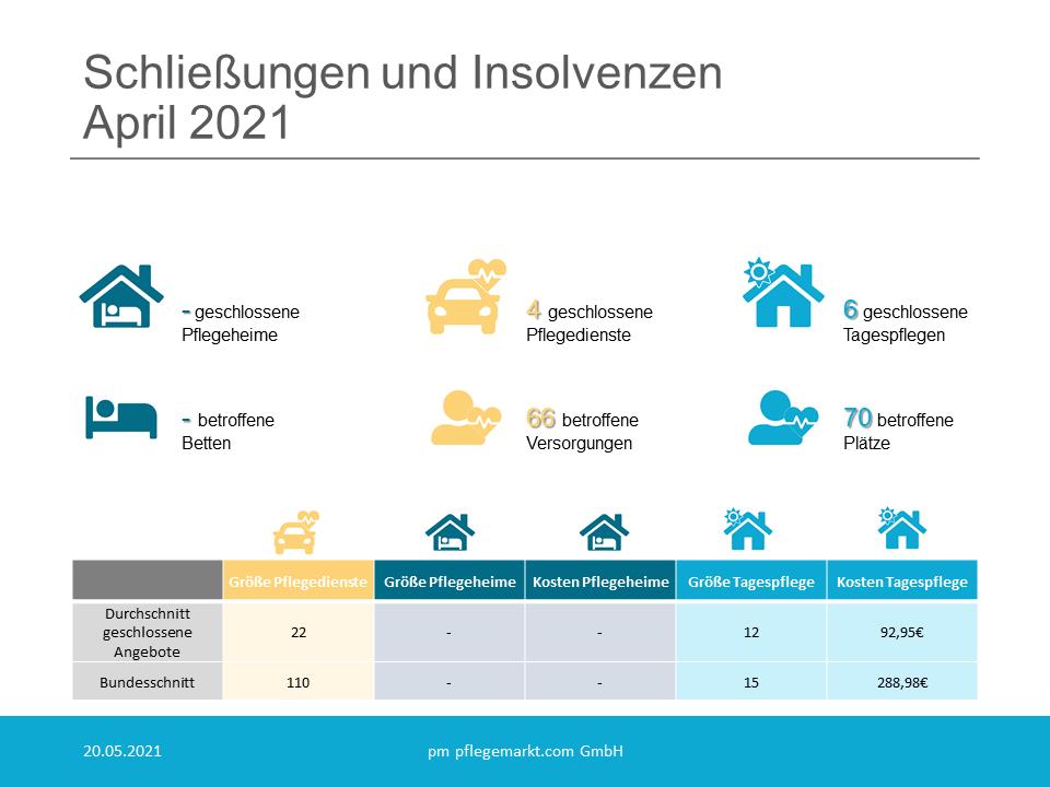 Löschradar Grafik April 2021