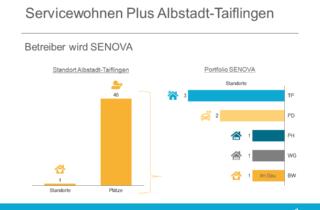 Servicewohnen Plus Albstadt-Taiflingen SENOVA