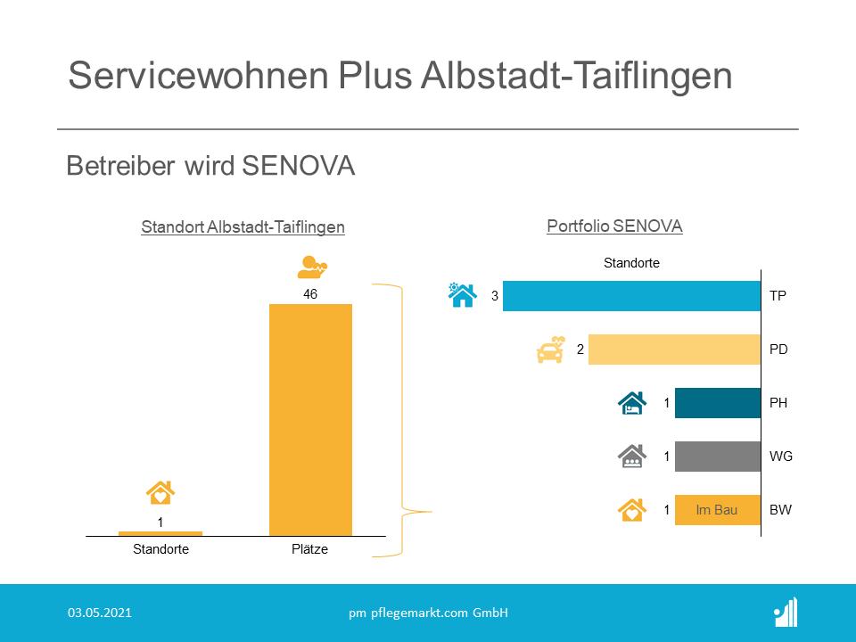 Mit der Betreuung der betreuten Wohneinheiten nimmt SENOVA erstmals betreutes Wohnen in sein Portfolio auf.