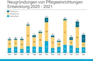 Uebersicht Neugruendungen April 2021