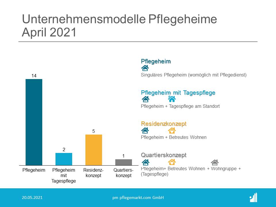Gründungsradar Unternehmensmodelle Pflegeheime April 2021