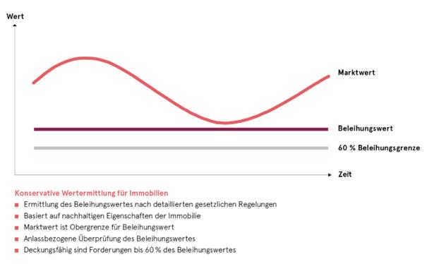 Quelle VdP Verband deutscher Pfandbriefbanken e.V.