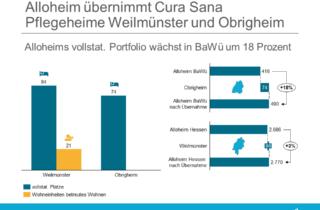 Alloheim übernimmt Cura Sana Pflegeheime Weilmünster und Obrigheim