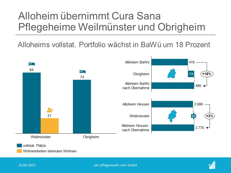 Die Alloheim Unternehmensgruppe verstärkt mit dem Erwerb der  Cura Sana Einrichtungen ihre Präsenz in Hessen und Baden-Württemberg.  Insgesamt betreibt die Gruppe nun 24 Einrichtungen in Hessen und fünf  Einrichtungen in Baden-Württemberg.