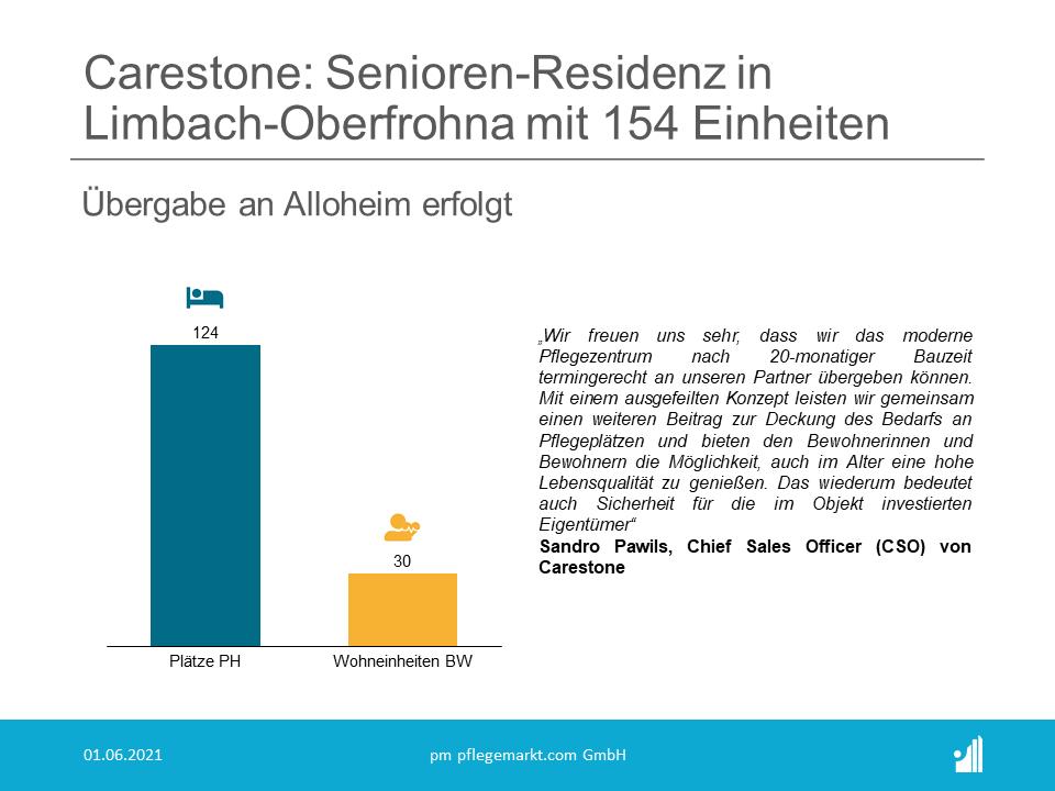 In Zentrumsnähe der Kreisstadt Limbach-Oberfrohna im Freistaat Sachsen hat die Carestone Gruppe aus Hannover ein weiteres Pflegezentrum erfolgreich und fristgerecht fertiggestellt.