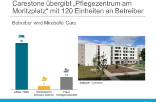 """Carestone uebergibt """"Pflegezentrum am Moritzplatz"""" mit 120 Einheiten an Betreiber"""