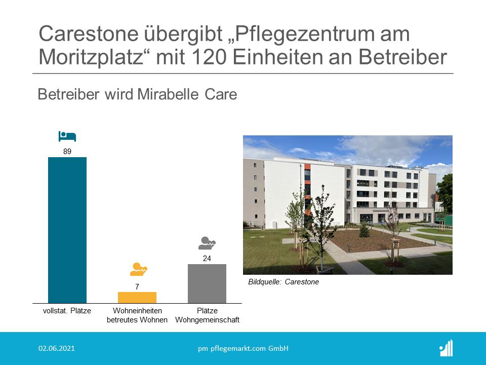 """Im Norden von Sachsen-Anhalts Landeshauptstadt Magdeburg hat Carestone das """"Pflegezentrum am Moritzplatz"""" wie geplant fertiggestellt."""
