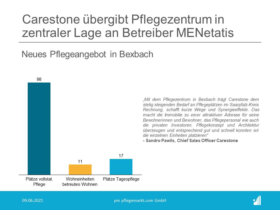Im östlichen Saarland an der Grenze zu Rheinland-Pfalz, inmitten der Stadt Bexbach, hat Carestone termingerecht ein neues Pflegezentrum fertiggestellt.