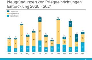 Gründungsradar Mai 2021 - Entwicklung