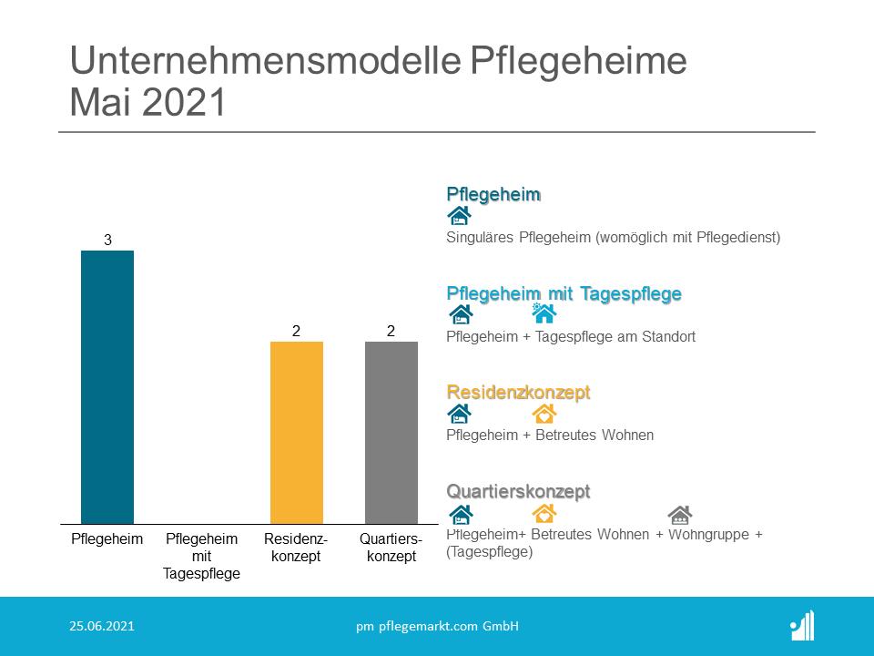 Gründungsradar Mai 2021 - Unternehmensmodelle