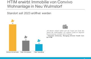 HTIM erwirbt Immobilie von Convivo Wohnanlage in Neu Wulmstorf