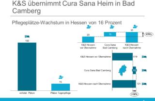 K&S uebernimmt Cura Sana Heim in Bad Camberg