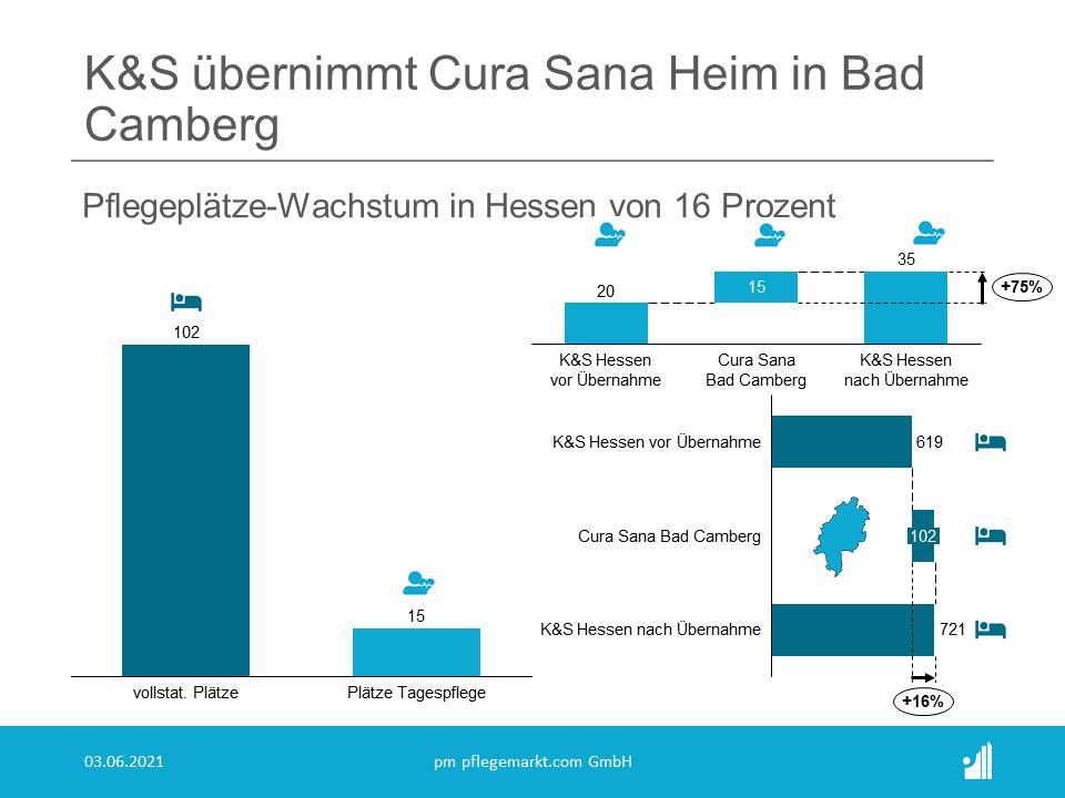 Mit Wirkung zum 15. April 2021 hat K&S (Rang 19 der Top 30 Pflegeheimbetreiber 2021) das Pflegeheim der insolventen Cura Sana Limburg-Weilburg gGmbH (wir berichteten) in Bad Camberg übernommen.