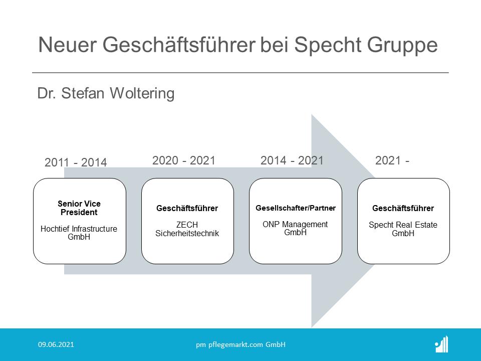 Dr.-Ing. Stefan Woltering ist seit dem 1. Juni 2021 Geschäftsführer  bei der Specht Gruppe. Gemeinsam mit Rolf Specht, Frank Markus und Dr.  Florian Sander verantwortet er die Geschäfte eines der baustärksten  Unternehmen der Pflegebranche.