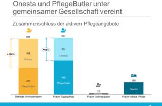 Onesta und PflegeButler - Zusammenschluss