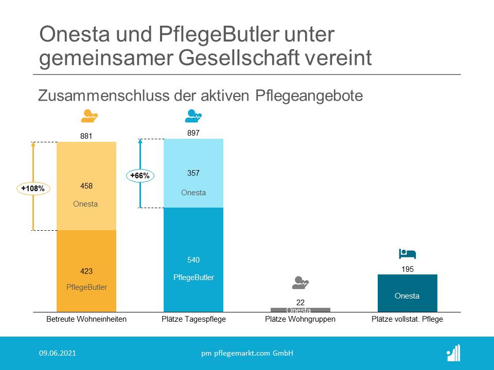 Die Onesta Holding aus Limburg und die Unternehmensgruppe PflegeButler aus Friedeburg sind seit Montag, dem 07. Juni unter einer gemeinsamen Gesellschaft vereint.