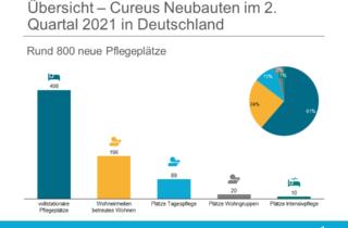Übersicht Cureus Neubauten 2.Quartal 2021