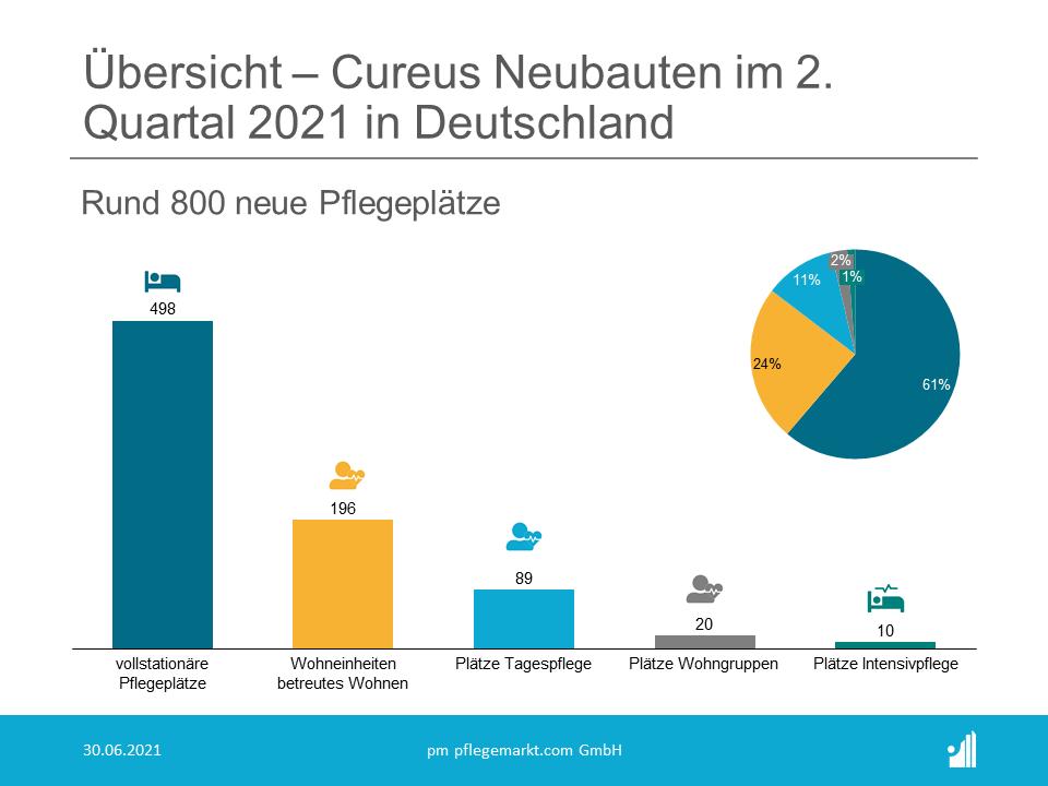 Die Cureus GmbH startete allein im zweiten Quartal 2021 acht neue Bauprojekte in verschiedenen Regionen Deutschlands auf zuvor bereits gesicherten Grundstücken.