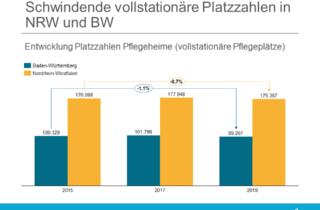 ZIA schwindende Fallzahlen in NRW