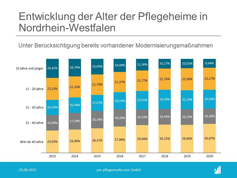In NRW reduzierte sich die Zahl der Pflegeplätze in Pflegeheimen in diesem Zeitraum um 0,7 Prozent und in Baden-Württemberg um 1,1 Prozent, während die Gesamtkapazität bundesweit um 1,3 Prozent zunahm.