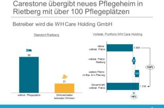 Carestone übergibt Pflegeheim in Rietberg an WH Care Holding