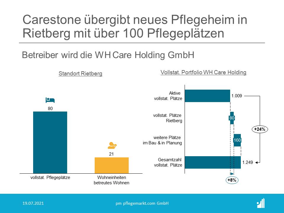 Carestone übergibt Pflegeheim in Rietberg an WH Care Holding GmbH