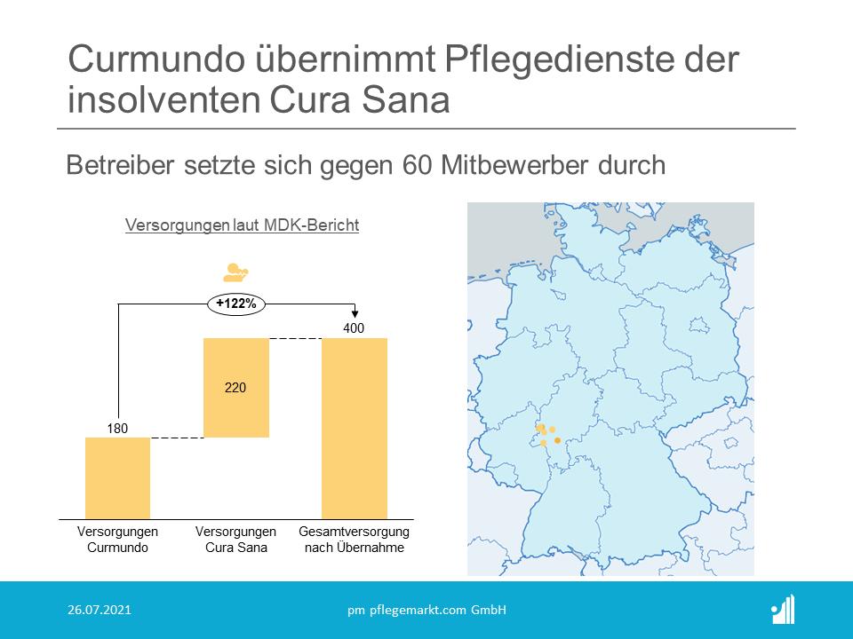 Das  inhabergeführte Pflegeunternehmen Curmundo hat die noch intakten  Bereiche ambulanter Pflege der insolventen Cura Sana übernommen.